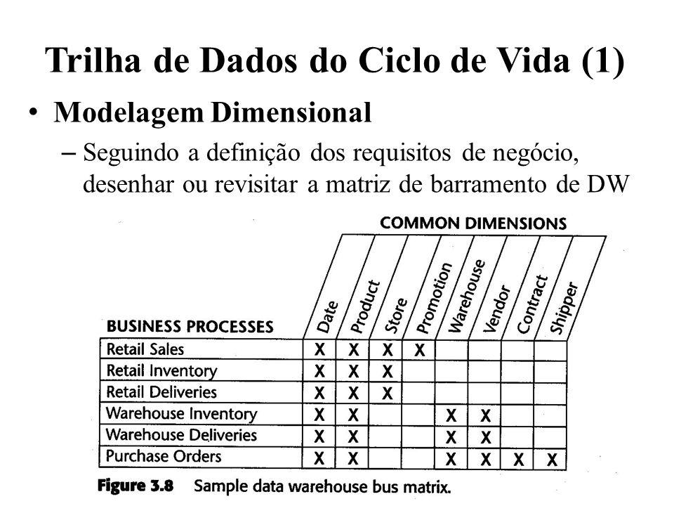 Trilha de Dados do Ciclo de Vida (1) Modelagem Dimensional – Seguindo a definição dos requisitos de negócio, desenhar ou revisitar a matriz de barrame