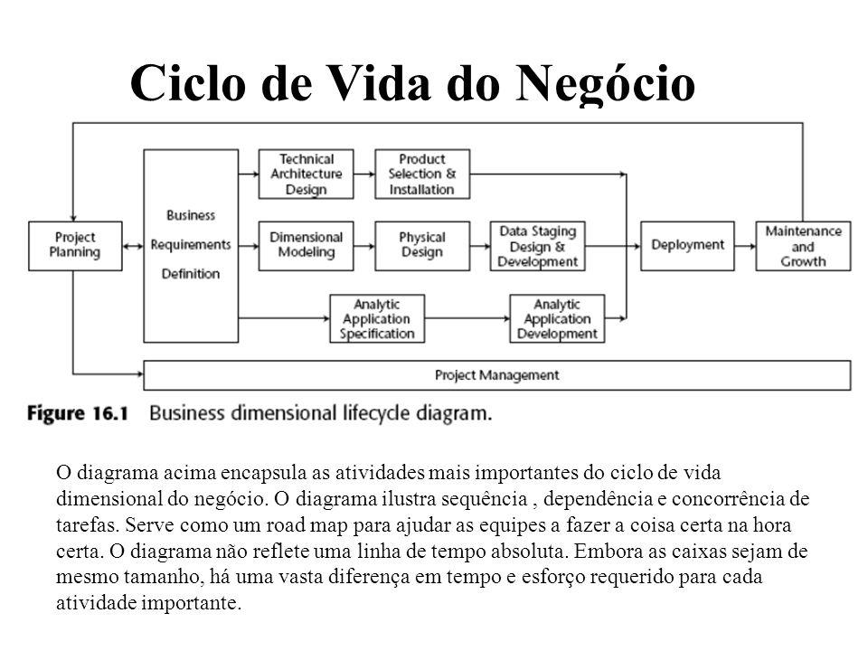 Ciclo de Vida do Negócio O diagrama acima encapsula as atividades mais importantes do ciclo de vida dimensional do negócio. O diagrama ilustra sequênc