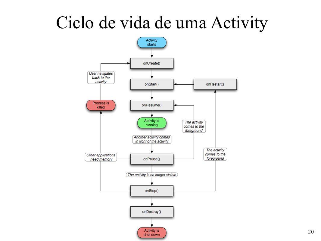 Ciclo de vida de uma Activity 20