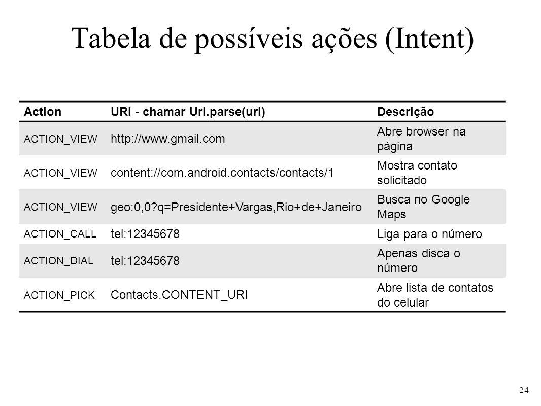 Tabela de possíveis ações (Intent) ActionURI - chamar Uri.parse(uri)Descrição ACTION_VIEW http://www.gmail.com Abre browser na página ACTION_VIEW cont