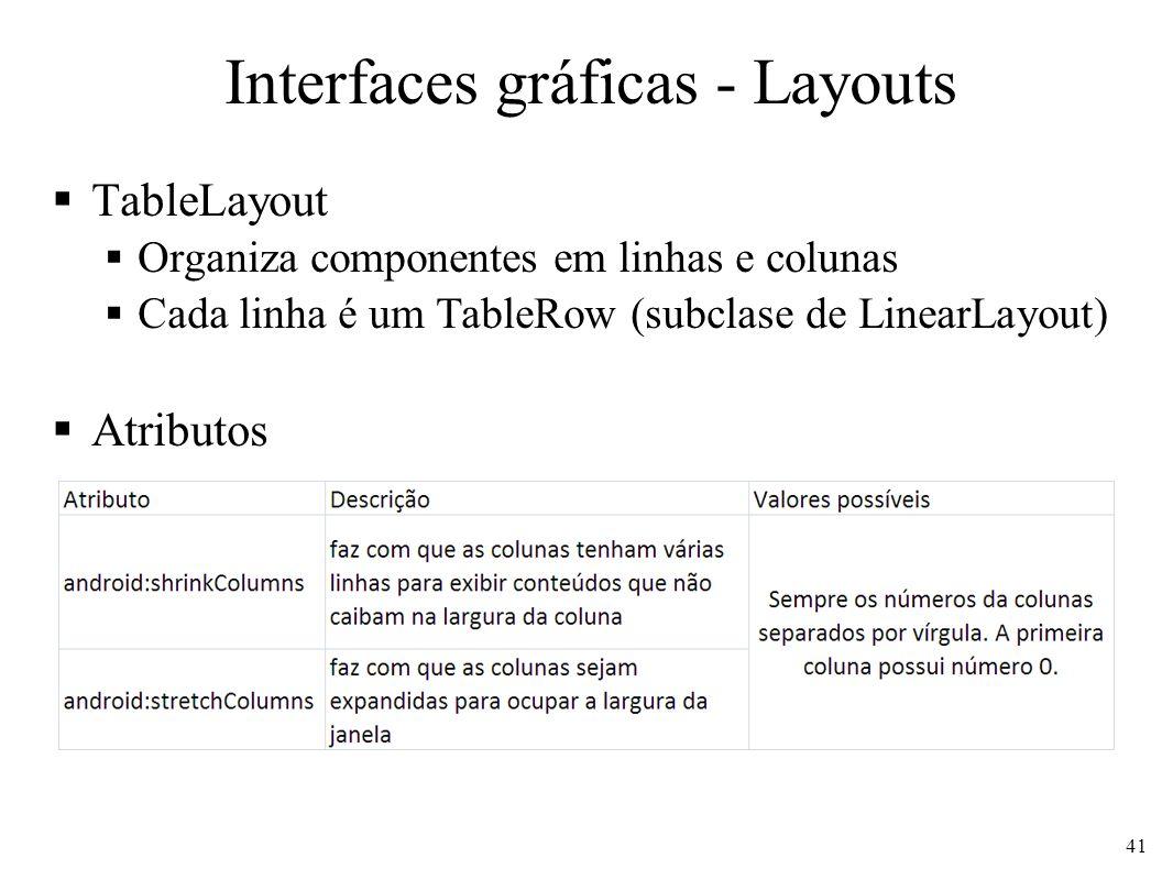 Interfaces gráficas - Layouts TableLayout Organiza componentes em linhas e colunas Cada linha é um TableRow (subclase de LinearLayout) Atributos 41