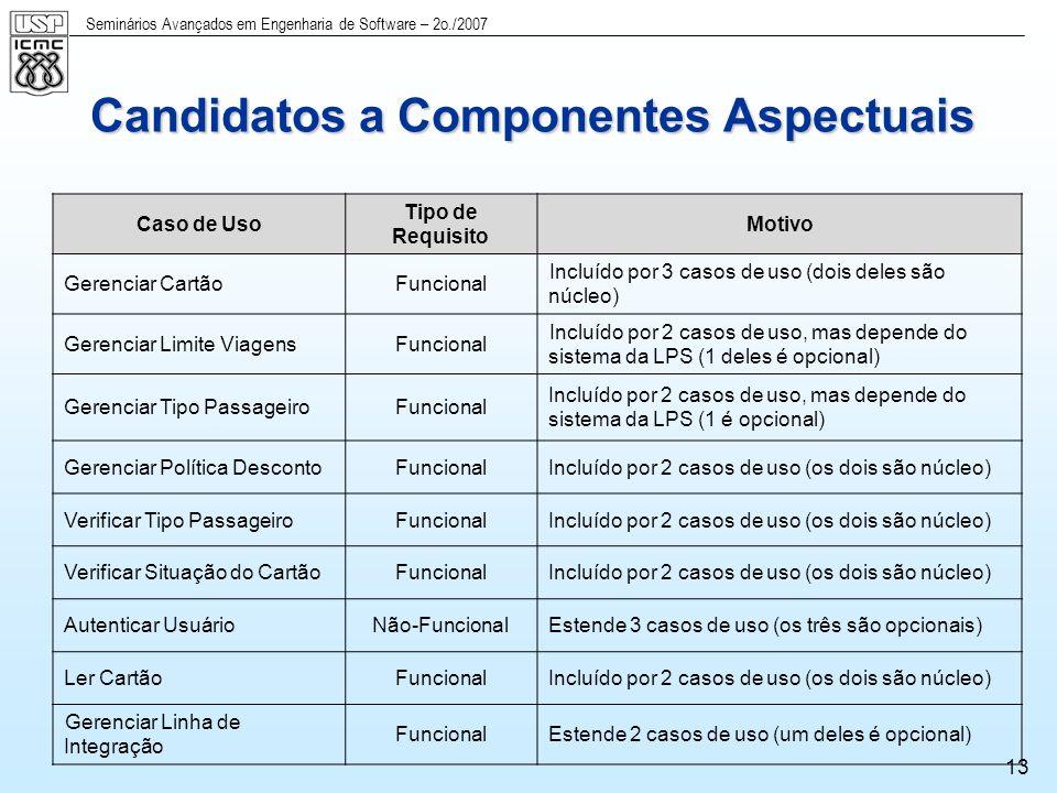 Seminários Avançados em Engenharia de Software – 2o./2007 14 Diagrama de Features Comuns