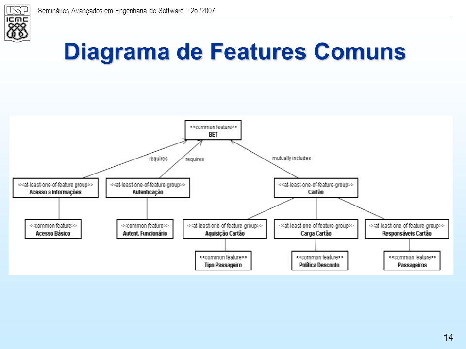 Seminários Avançados em Engenharia de Software – 2o./2007 15 Diagrama de Features da LPS-BET