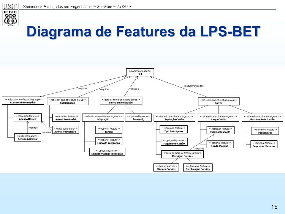Seminários Avançados em Engenharia de Software – 2o./2007 16