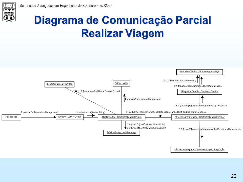 Seminários Avançados em Engenharia de Software – 2o./2007 23 Especificação de Interfaces