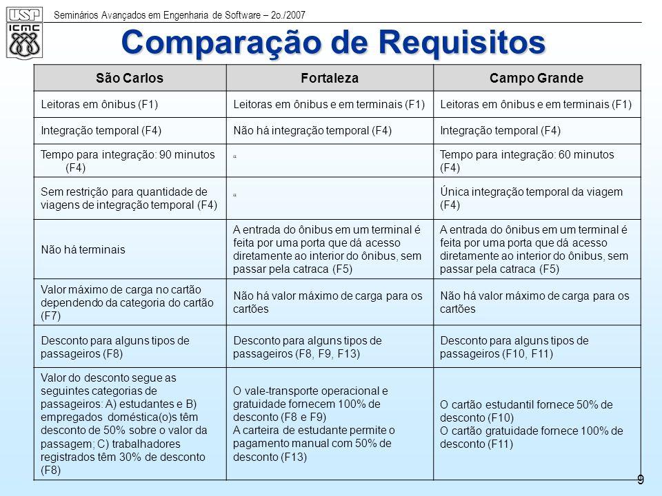 Seminários Avançados em Engenharia de Software – 2o./2007 10 Casos de Uso - Resumido