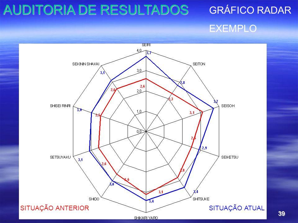 39 SITUAÇÃO ANTERIORSITUAÇÃO ATUAL GRÁFICO RADAR EXEMPLO AUDITORIA DE RESULTADOS
