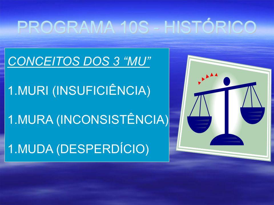 PROGRAMA 10S - HISTÓRICO CONCEITOS DOS 3 MU 1.MURI (INSUFICIÊNCIA) 1.MURA (INCONSISTÊNCIA) 1.MUDA (DESPERDÍCIO)