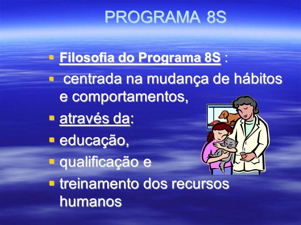 PROGRAMA 8S Filosofia do Programa 8S : Filosofia do Programa 8S : centrada na mudança de hábitos e comportamentos, centrada na mudança de hábitos e comportamentos, através da: através da: educação, educação, qualificação e qualificação e treinamento dos recursos humanos treinamento dos recursos humanos
