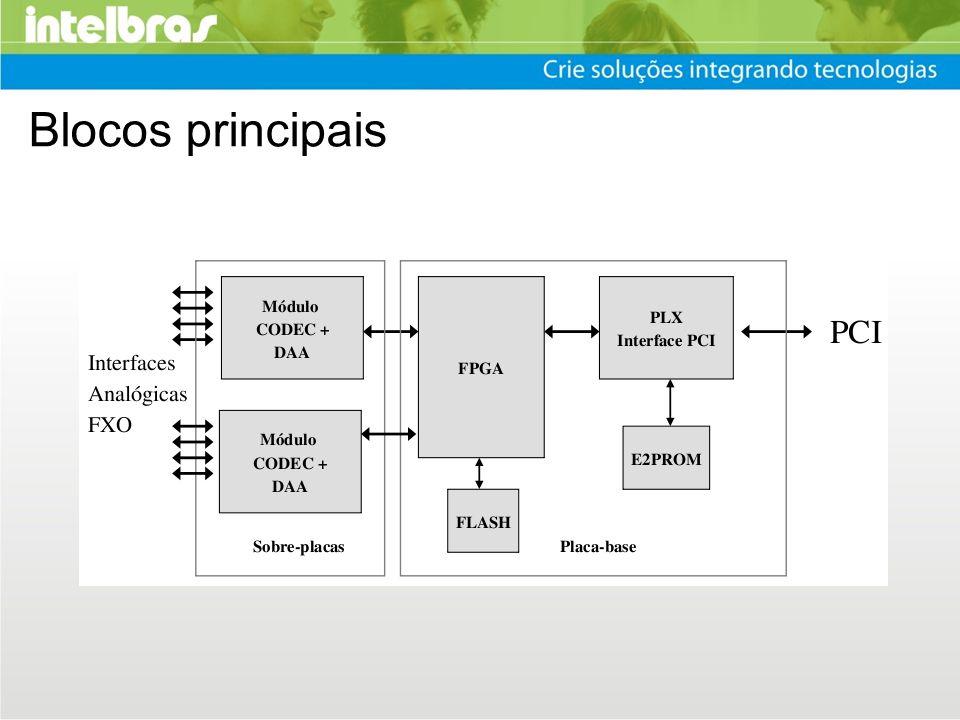 FPGA Lógica programável com várias funções Framer: geração de frames para CODECs Geração de chip selects para CODECs Interface SPI para configuração dos CODECs Bufferização dos time-slots Geração e contagem de IRQs Interface com o PLX