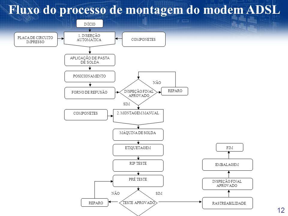 12 REPARO TESTE APROVADO RASTREABILIDADE Fluxo do processo de montagem do modem ADSL POSICIONAMENTO REPARO 1. INSERÇÃO AUTOMÁTICA PLACA DE CIRCUITO IM