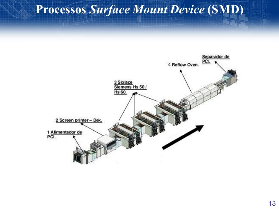 13 Processos Surface Mount Device (SMD)