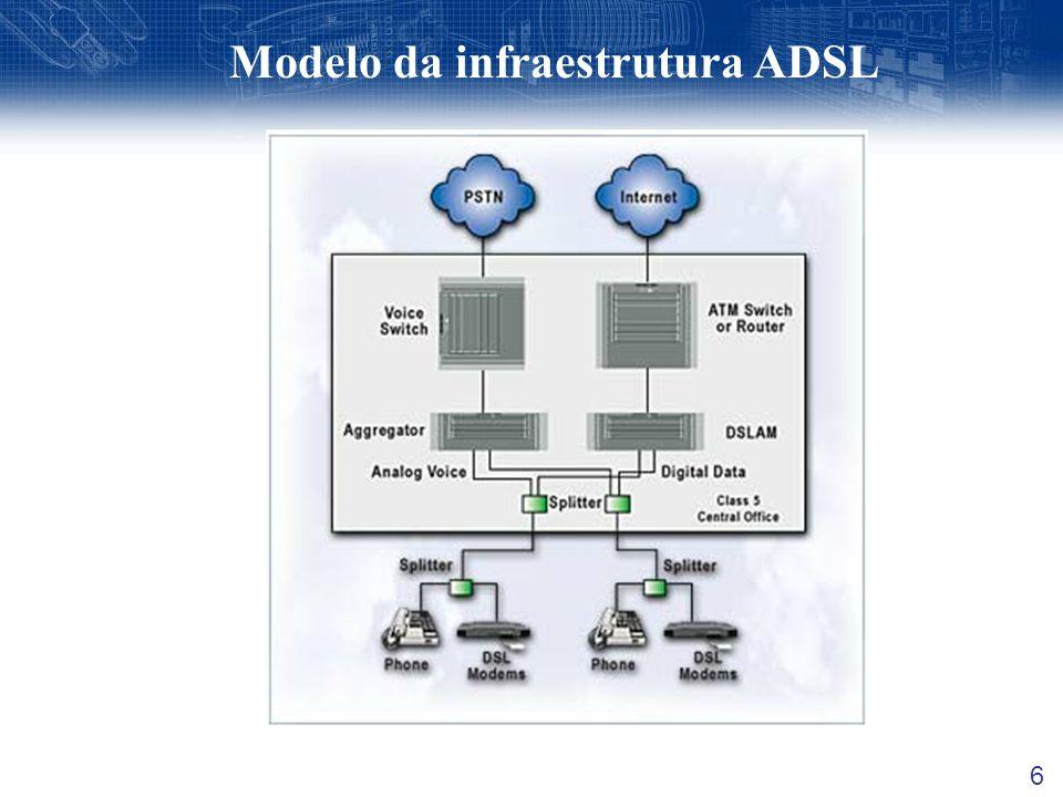 Modelo da infraestrutura ADSL 6