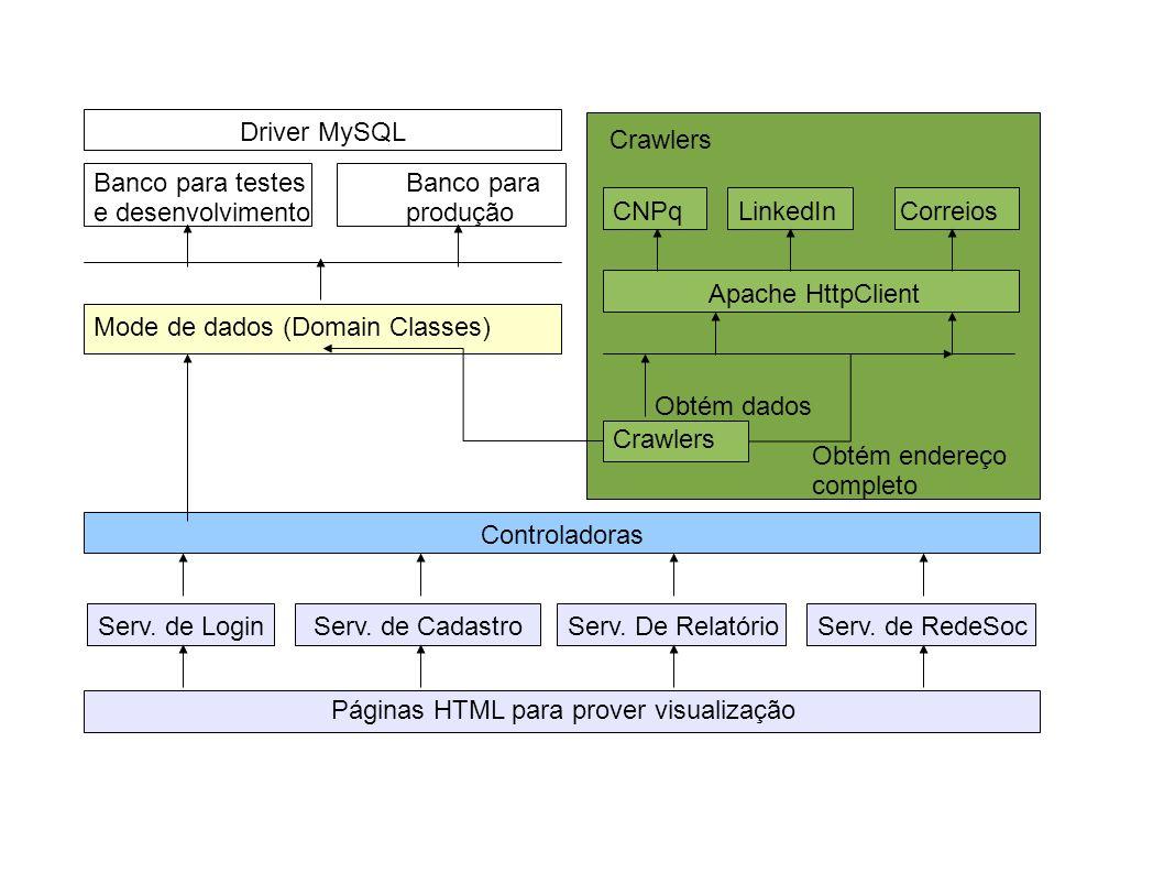 Mode de dados (Domain Classes) Banco para testes e desenvolvimento Banco para produção Crawlers Controladoras Serv.
