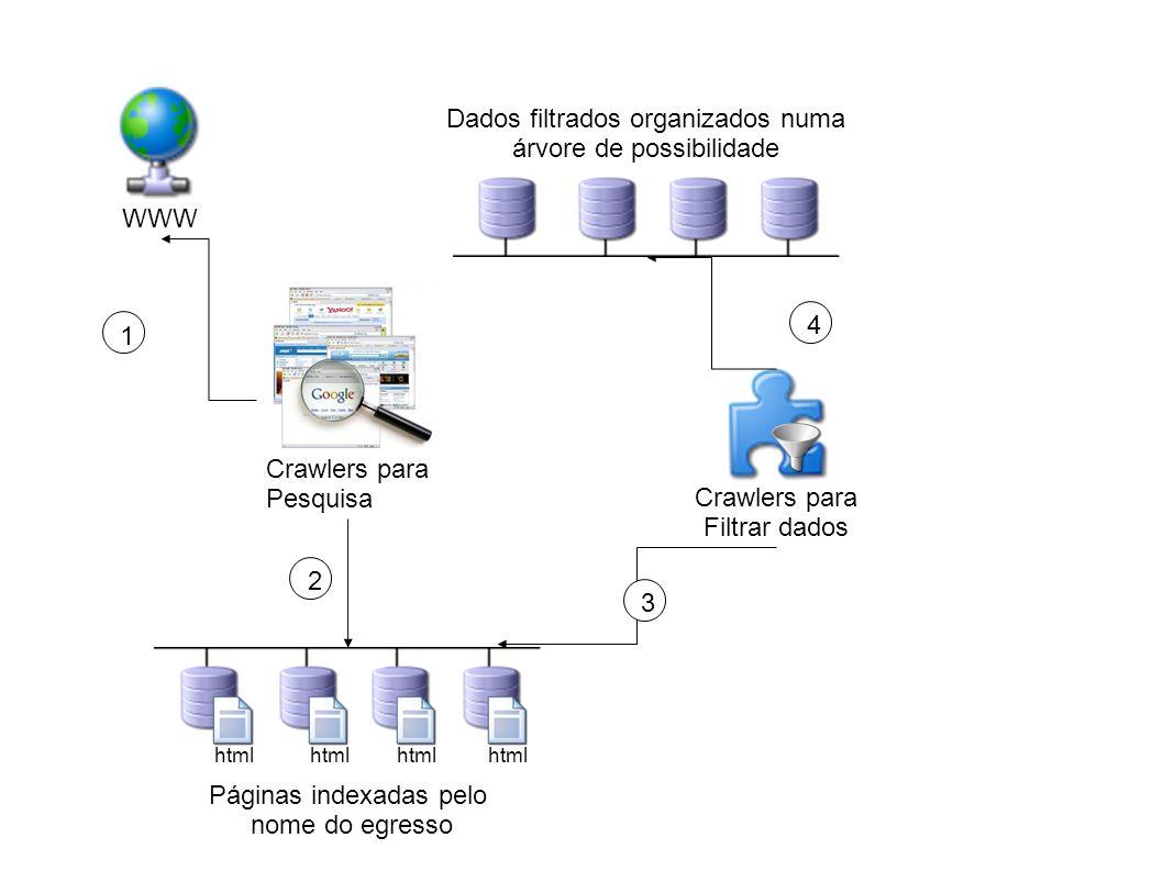 WWW Crawlers para Pesquisa Crawlers para Filtrar dados html Páginas indexadas pelo nome do egresso Dados filtrados organizados numa árvore de possibilidade 1 234