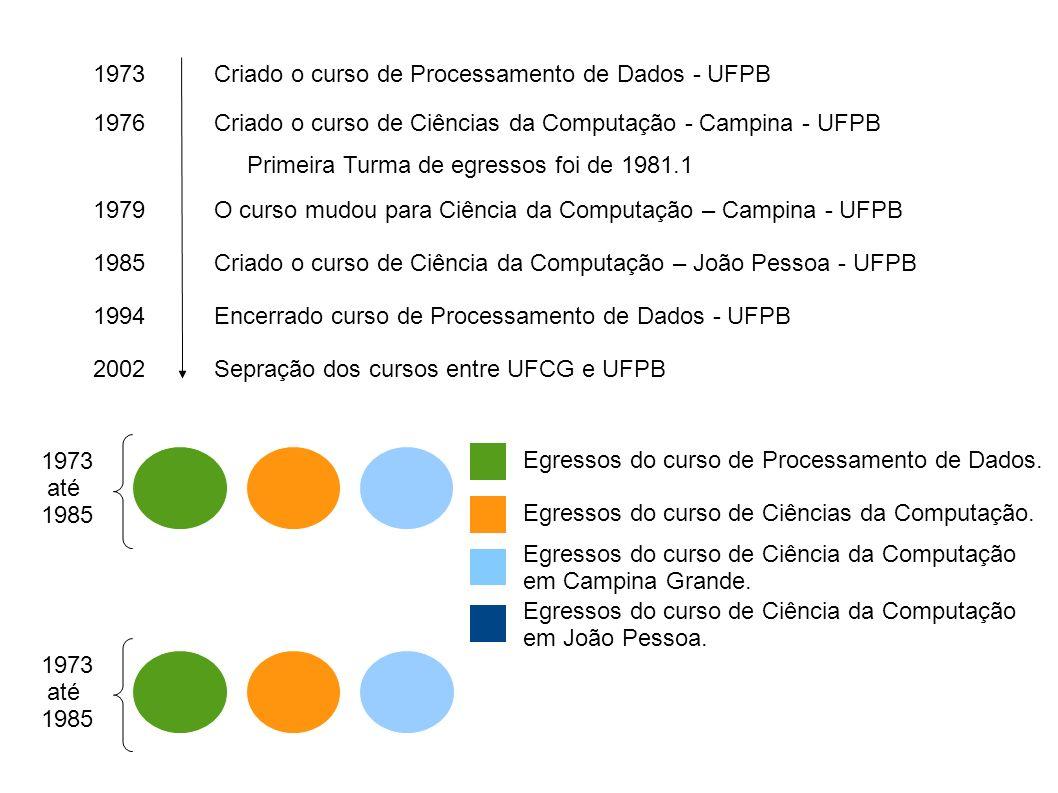 Criado o curso de Processamento de Dados - UFPB1973 Criado o curso de Ciências da Computação - Campina - UFPB1976 O curso mudou para Ciência da Computação – Campina - UFPB1979 Encerrado curso de Processamento de Dados - UFPB1994 Criado o curso de Ciência da Computação – João Pessoa - UFPB1985 Sepração dos cursos entre UFCG e UFPB2002 Primeira Turma de egressos foi de 1981.1 Egressos do curso de Ciências da Computação.