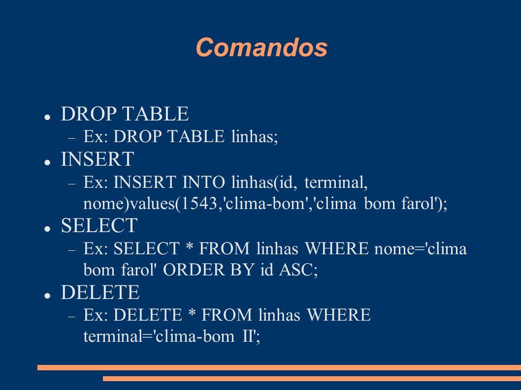 Comandos DROP TABLE Ex: DROP TABLE linhas; INSERT Ex: INSERT INTO linhas(id, terminal, nome)values(1543, clima-bom , clima bom farol ); SELECT Ex: SELECT * FROM linhas WHERE nome= clima bom farol ORDER BY id ASC; DELETE Ex: DELETE * FROM linhas WHERE terminal= clima-bom II ;