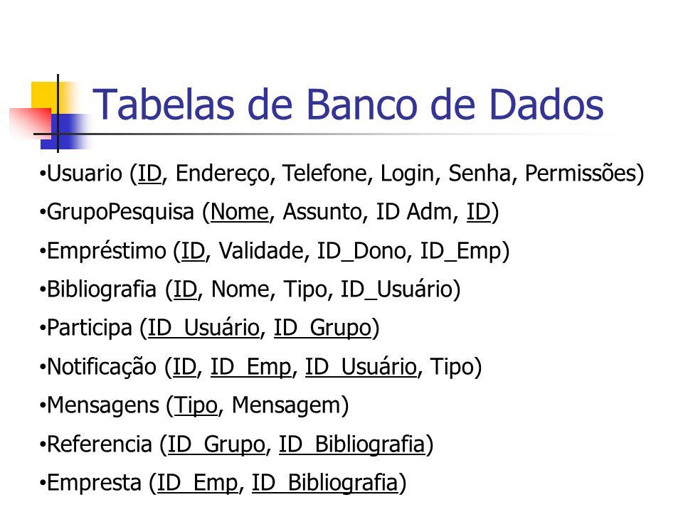 Tabelas de Banco de Dados Usuario (ID, Endereço, Telefone, Login, Senha, Permissões) GrupoPesquisa (Nome, Assunto, ID Adm, ID) Empréstimo (ID, Validad