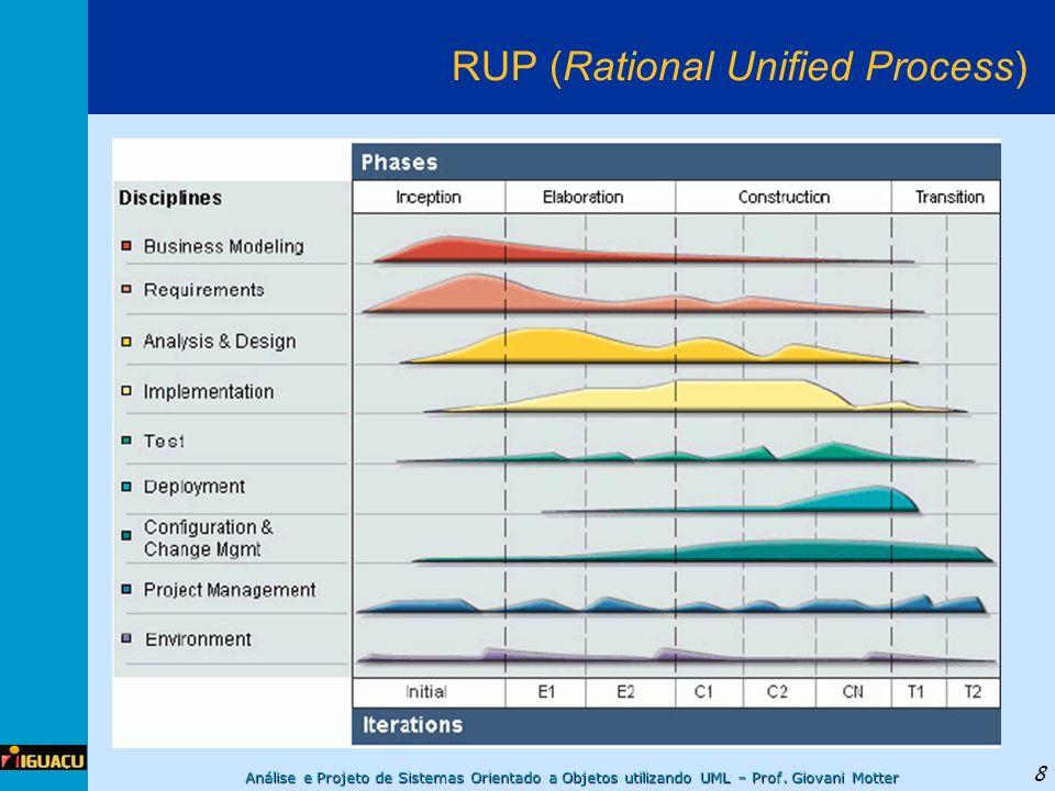 Análise e Projeto de Sistemas Orientado a Objetos utilizando UML – Prof. Giovani Motter 8 RUP (Rational Unified Process)