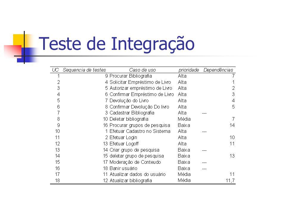 Teste de Integração
