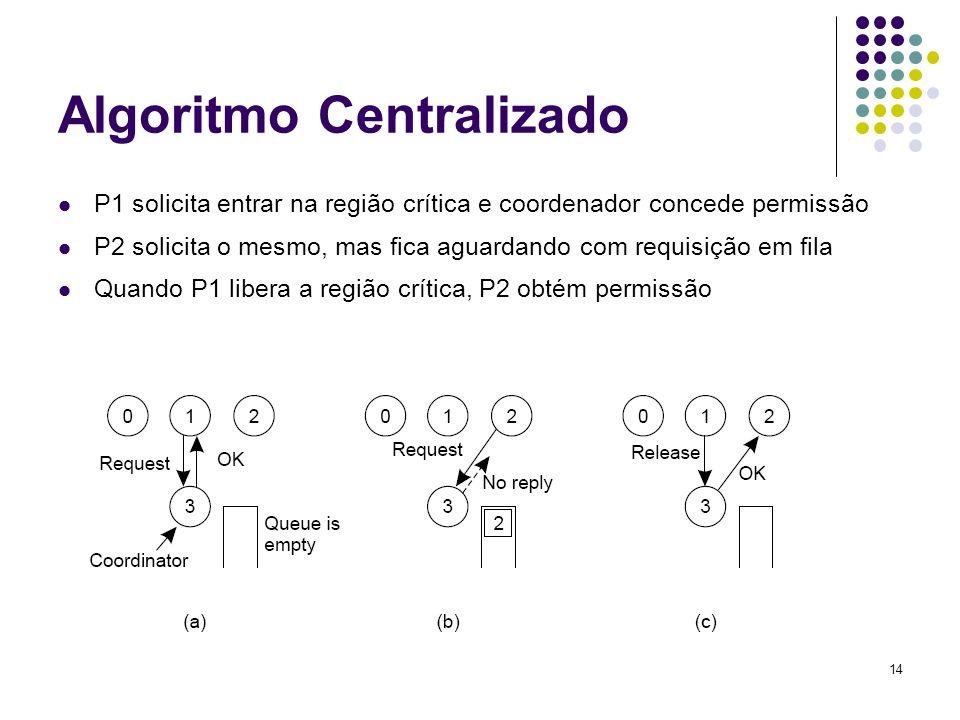 14 Algoritmo Centralizado P1 solicita entrar na região crítica e coordenador concede permissão P2 solicita o mesmo, mas fica aguardando com requisição