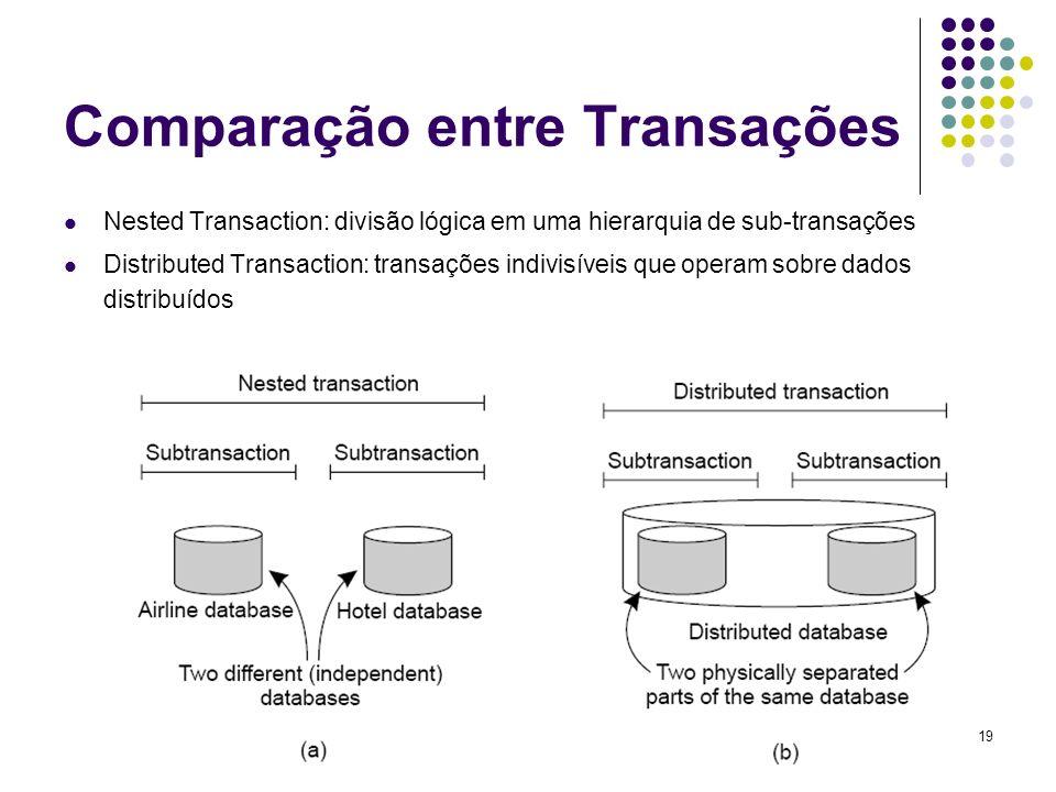 19 Comparação entre Transações Nested Transaction: divisão lógica em uma hierarquia de sub-transações Distributed Transaction: transações indivisíveis