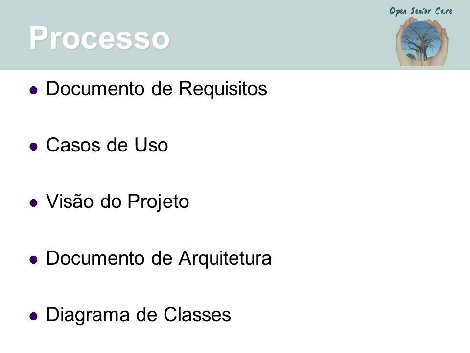 Processo Documento de Requisitos Casos de Uso Visão do Projeto Documento de Arquitetura Diagrama de Classes