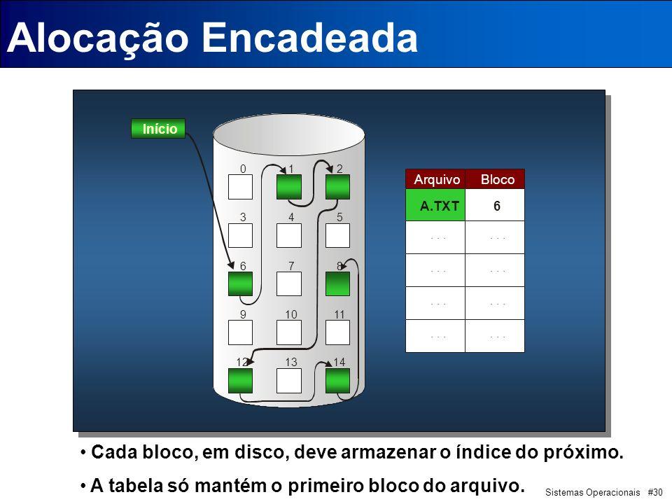 Sistemas Operacionais #30 Alocação Encadeada Início 012 345 678 91011 121314 ArquivoBloco A.TXT6...