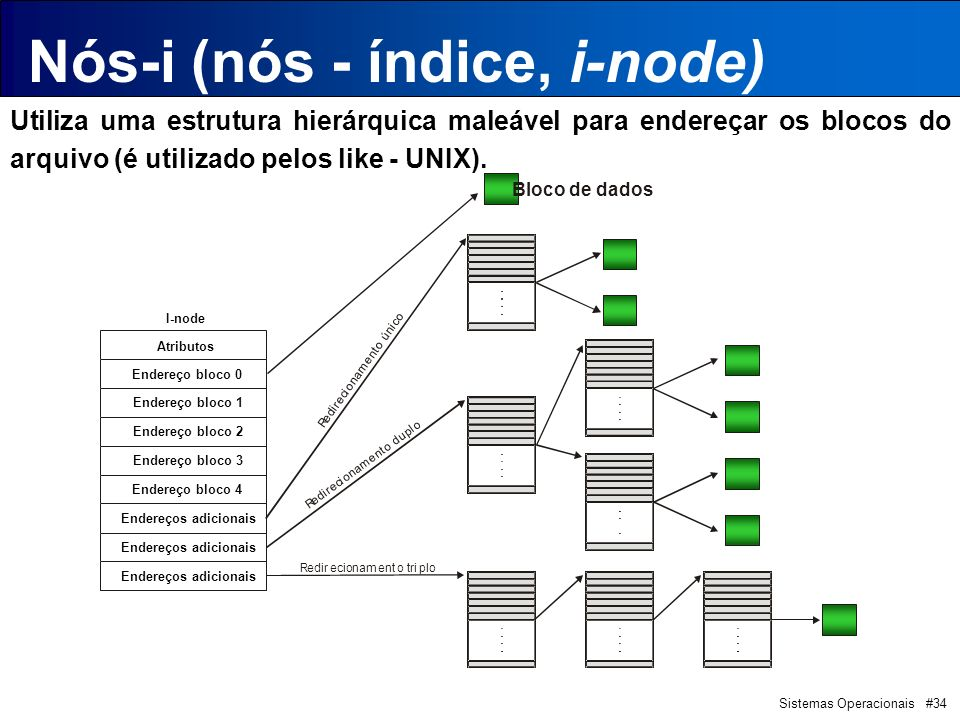 Sistemas Operacionais #34 Nós-i (nós - índice, i-node) Utiliza uma estrutura hierárquica maleável para endereçar os blocos do arquivo (é utilizado pelos like - UNIX).