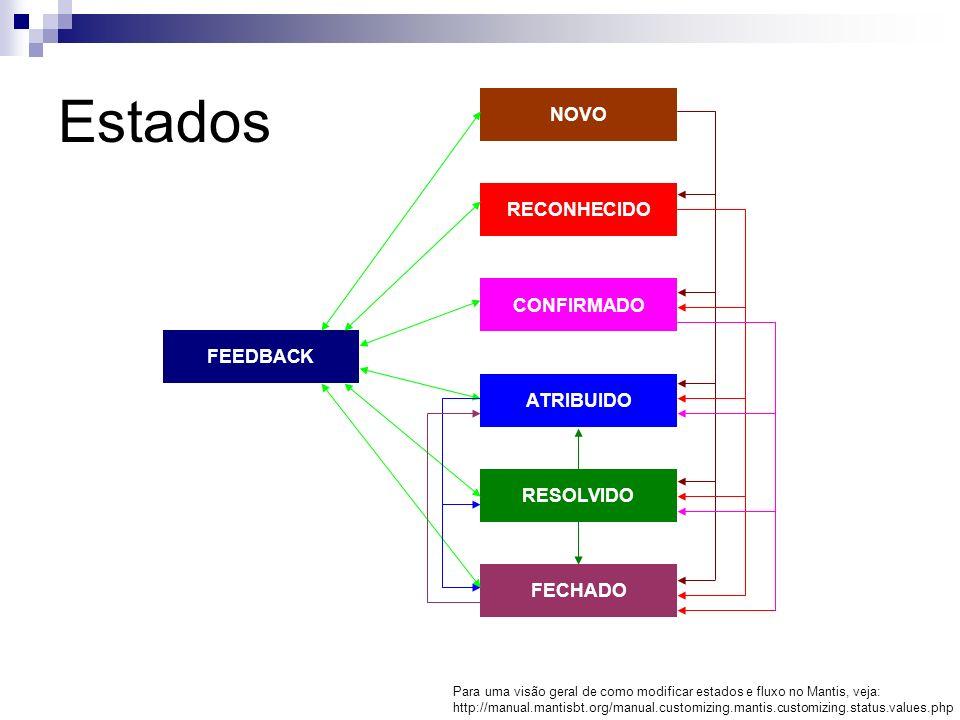 NOVO RECONHECIDO CONFIRMADO ATRIBUIDO RESOLVIDO FECHADO FEEDBACK Estados Para uma visão geral de como modificar estados e fluxo no Mantis, veja: http: