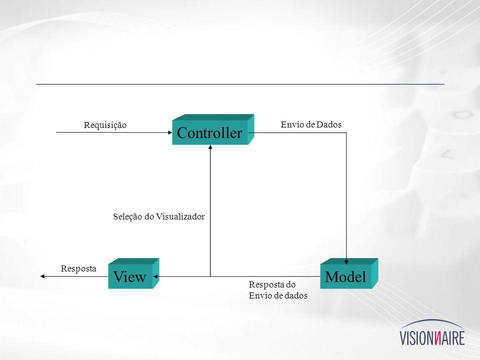 Controller ModelView Requisição Envio de Dados Resposta do Envio de dados Seleção do Visualizador Resposta