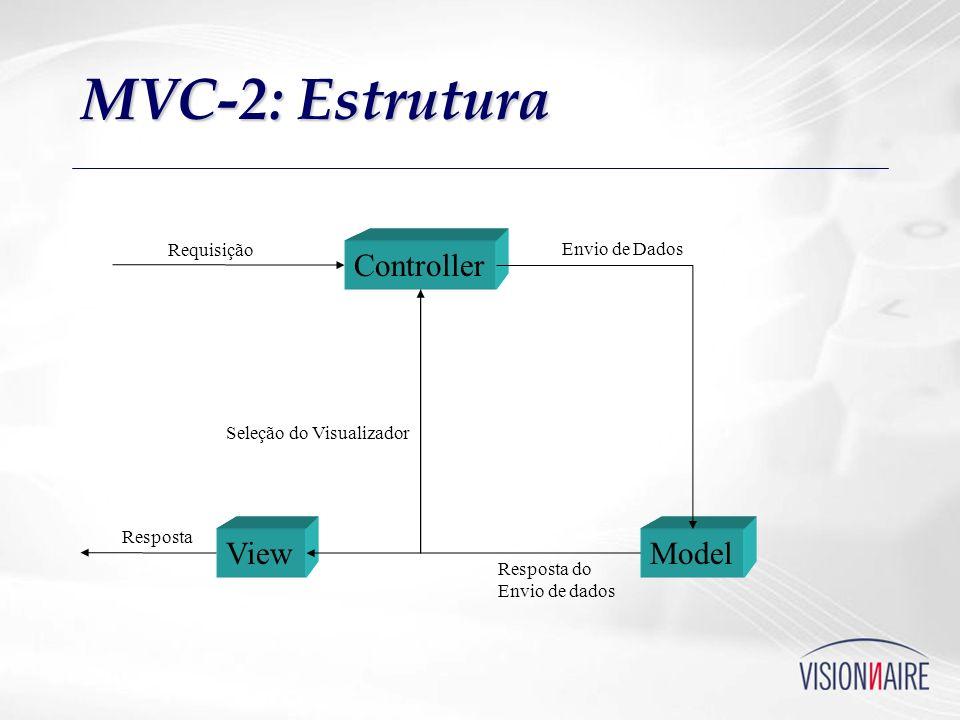 MVC-2: Estrutura Controller ModelView Requisição Envio de Dados Resposta do Envio de dados Seleção do Visualizador Resposta
