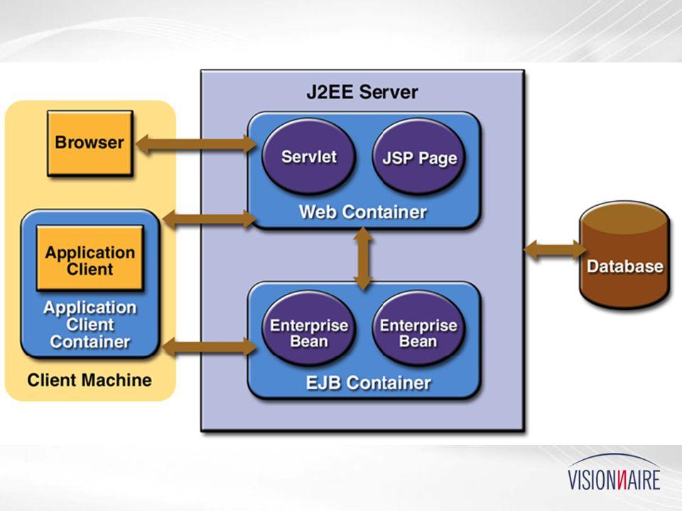 APIs O Container também implementa APIs J2EE O Container também implementa APIs J2EE APIs J2SE: stand-alone (bibliotecas simples) APIs J2SE: stand-alone (bibliotecas simples) APIs J2EE: maior dependência de serviços APIs J2EE: maior dependência de serviços XML-RPC: exige server HTTP XML-RPC: exige server HTTP JMS: exige middleware de mensagens JMS: exige middleware de mensagens Connector: exige bridges com outros sistemas Connector: exige bridges com outros sistemas EJB: exige servidor RMI/IIOP EJB: exige servidor RMI/IIOP