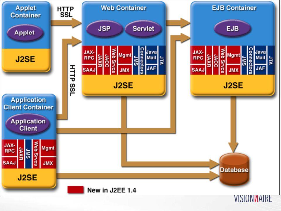 APIs do J2EE 1.4: Diversos JavaMail JavaMail Envio e recepção de e-mail por POP, IMAP, SMTP Envio e recepção de e-mail por POP, IMAP, SMTP JavaBeans Activation Framework JavaBeans Activation Framework Ativação de funcionalidades via tipos MIME Ativação de funcionalidades via tipos MIME JNDI (Java Naming and Directory) JNDI (Java Naming and Directory) LDAP, NDS, DNS, NIS, CosNaming; serviços J2EE LDAP, NDS, DNS, NIS, CosNaming; serviços J2EE JAAS (Autenthication & Authorization Service) JAAS (Autenthication & Authorization Service) Autorização e Autenticação; PAM Autorização e Autenticação; PAM