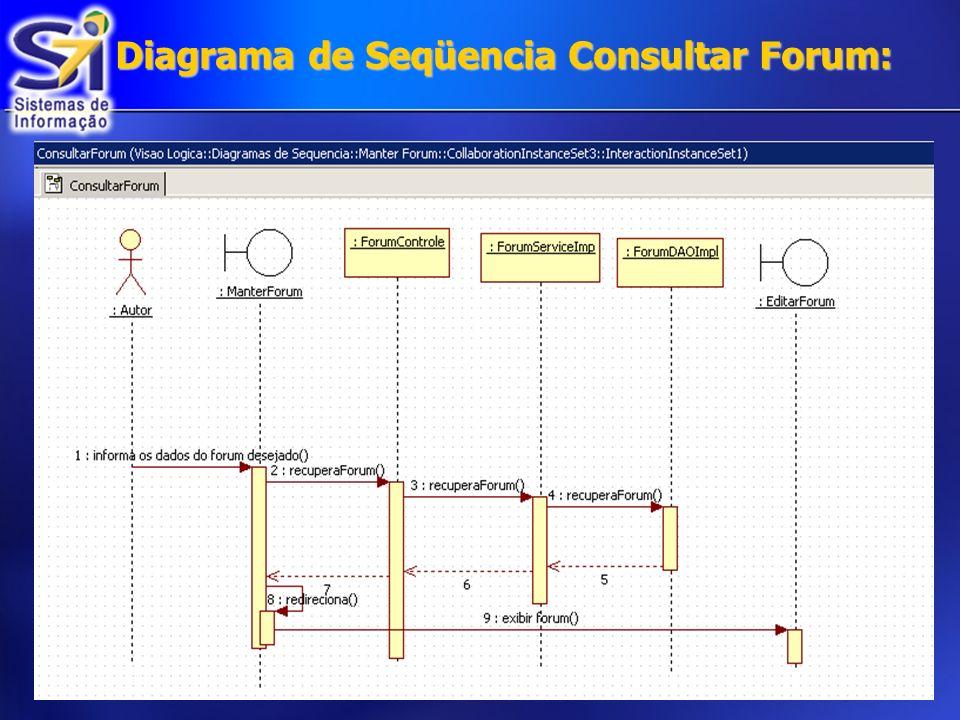 Diagrama de Seqüencia Consultar Forum: