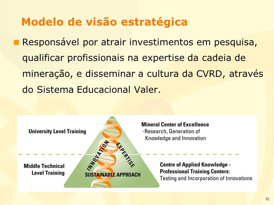 10 Modelo de visão estratégica Responsável por atrair investimentos em pesquisa, qualificar profissionais na expertise da cadeia de mineração, e disse