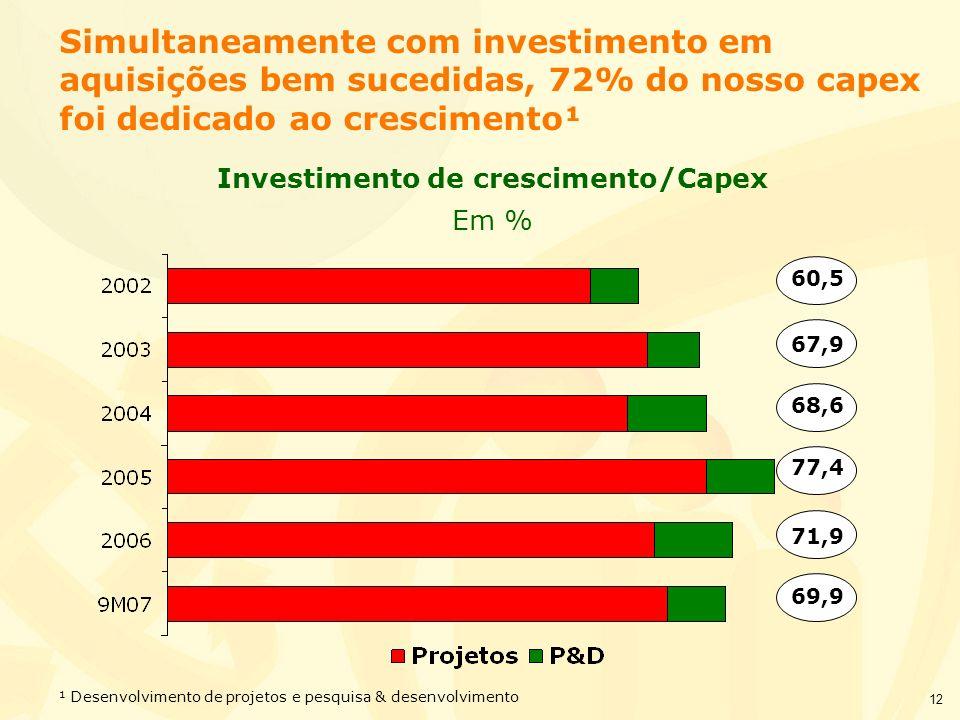 12 Simultaneamente com investimento em aquisições bem sucedidas, 72% do nosso capex foi dedicado ao crescimento¹ Investimento de crescimento/Capex Em