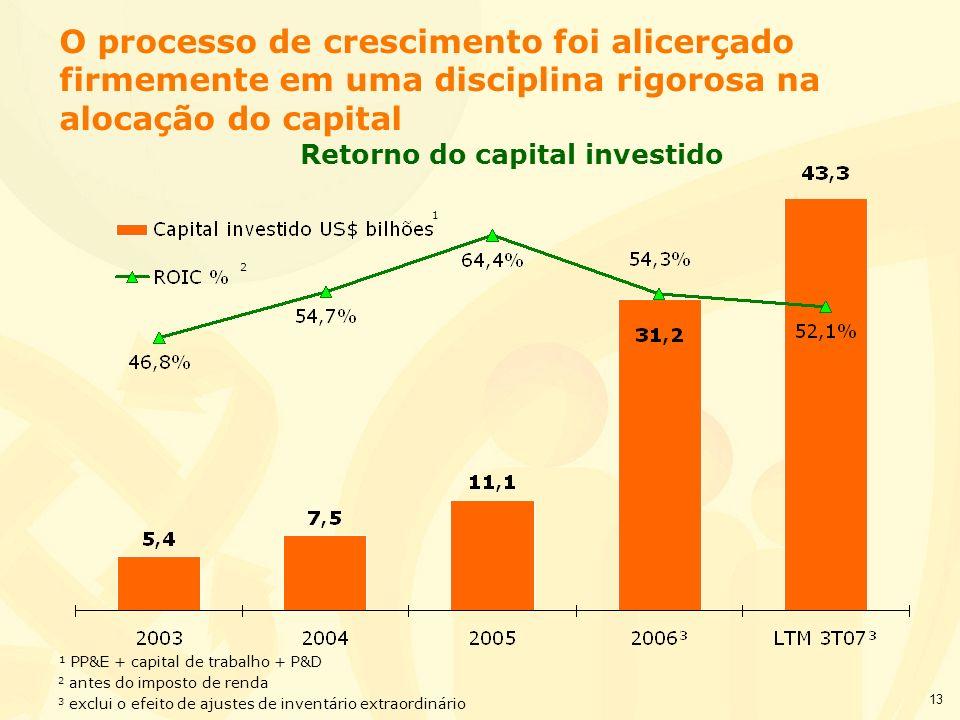 13 O processo de crescimento foi alicerçado firmemente em uma disciplina rigorosa na alocação do capital ¹ PP&E + capital de trabalho + P&D 2 antes do