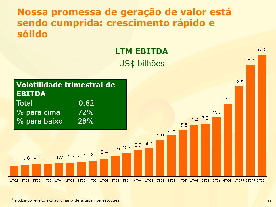 14 Nossa promessa de geração de valor está sendo cumprida: crescimento rápido e sólido LTM EBITDA US$ bilhões 1 excluindo efeito extraordinário de aju