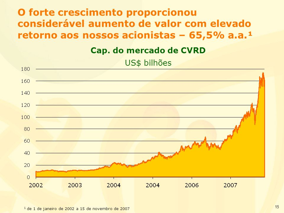 15 O forte crescimento proporcionou considerável aumento de valor com elevado retorno aos nossos acionistas – 65,5% a.a.¹ 1 de 1 de janeiro de 2002 a