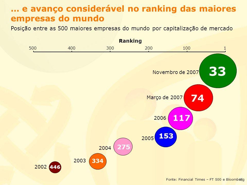 16 … e avanço considerável no ranking das maiores empresas do mundo Posição entre as 500 maiores empresas do mundo por capitalização de mercado 2002 2