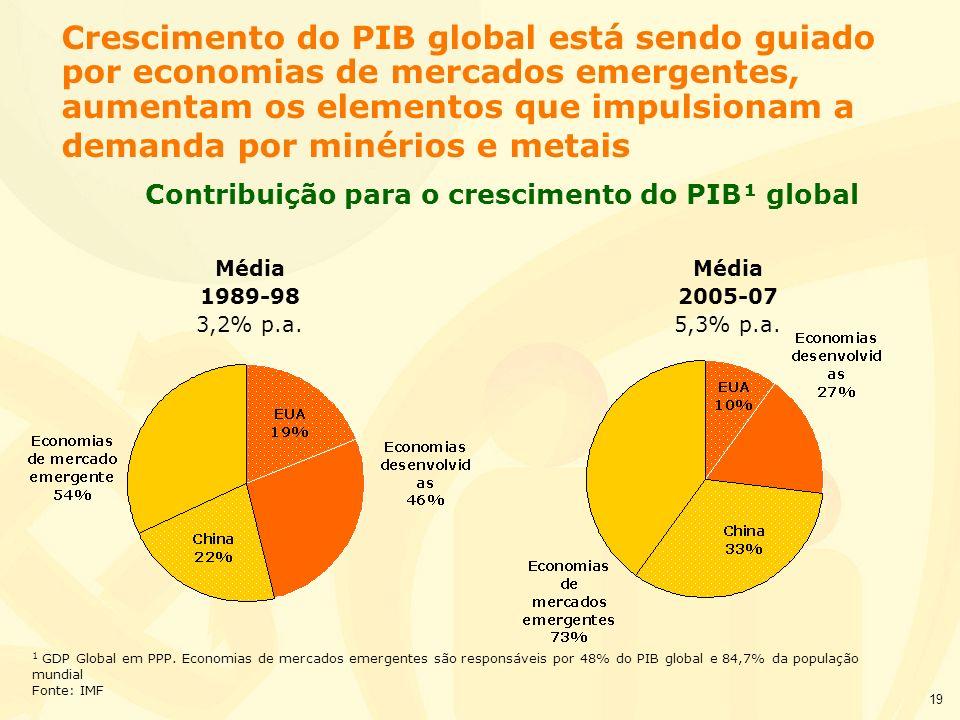 19 Crescimento do PIB global está sendo guiado por economias de mercados emergentes, aumentam os elementos que impulsionam a demanda por minérios e me
