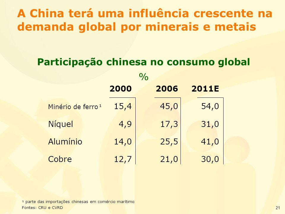 21 A China terá uma influência crescente na demanda global por minerais e metais 200020062011E Minério de ferro¹ 15,445,054,0 Níquel4,917,331,0 Alumín