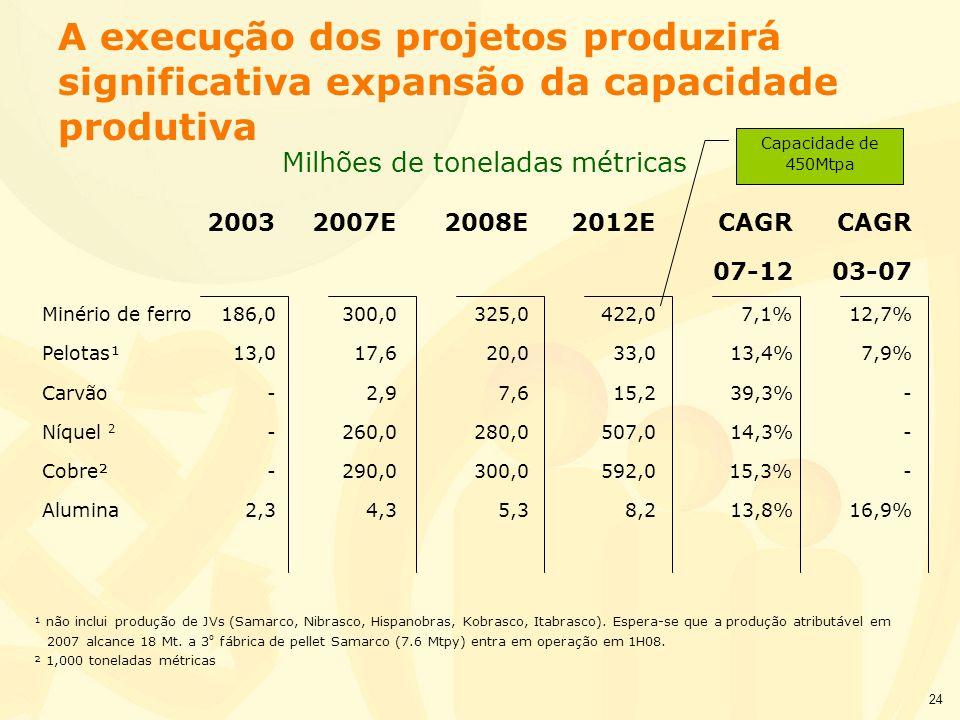 24 A execução dos projetos produzirá significativa expansão da capacidade produtiva 20032007E2008E2012ECAGRCAGR 07-1203-07 Minério de ferro186,0300,03