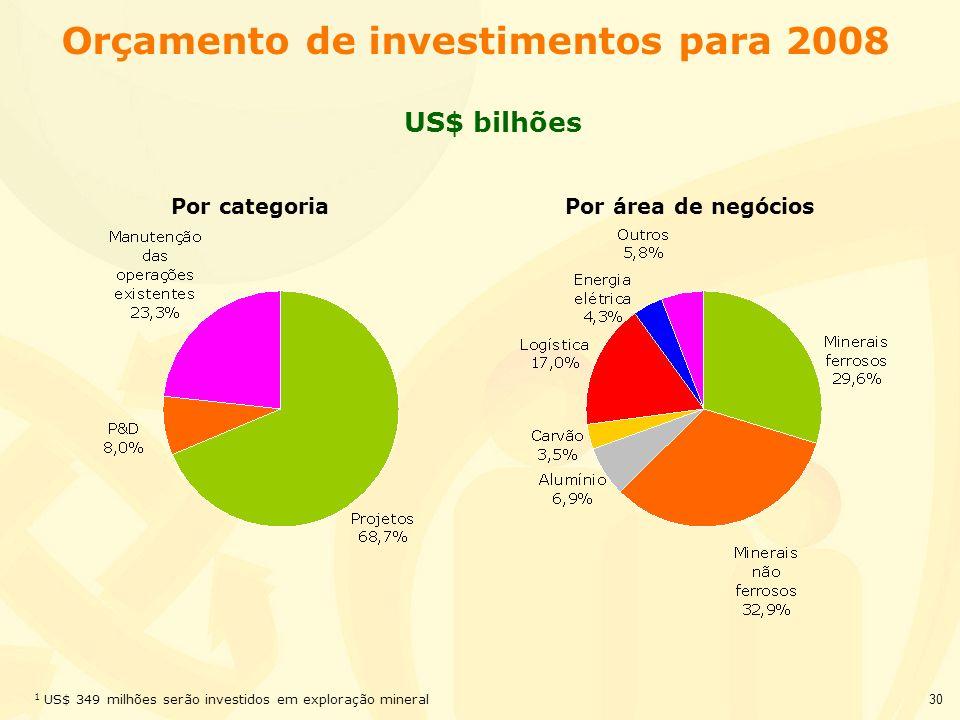30 Orçamento de investimentos para 2008 US$ bilhões Por categoria 1 US$ 349 milhões serão investidos em exploração mineral Por área de negócios