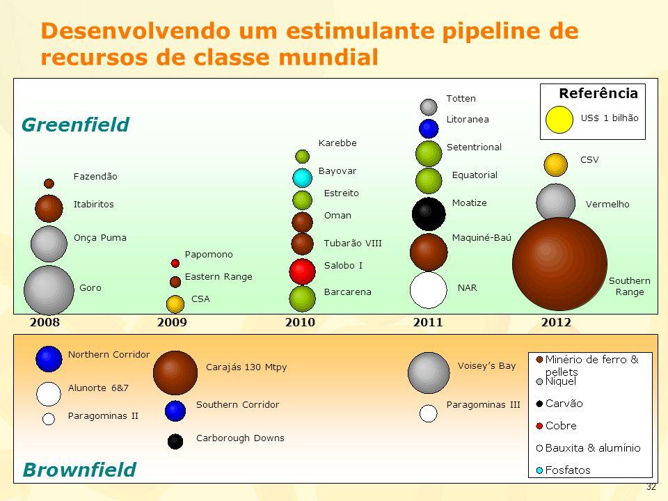 32 Brownfield Greenfield 20082010 Goro Desenvolvendo um estimulante pipeline de recursos de classe mundial 200920112012 Referência US$ 1 bilhão Onça P