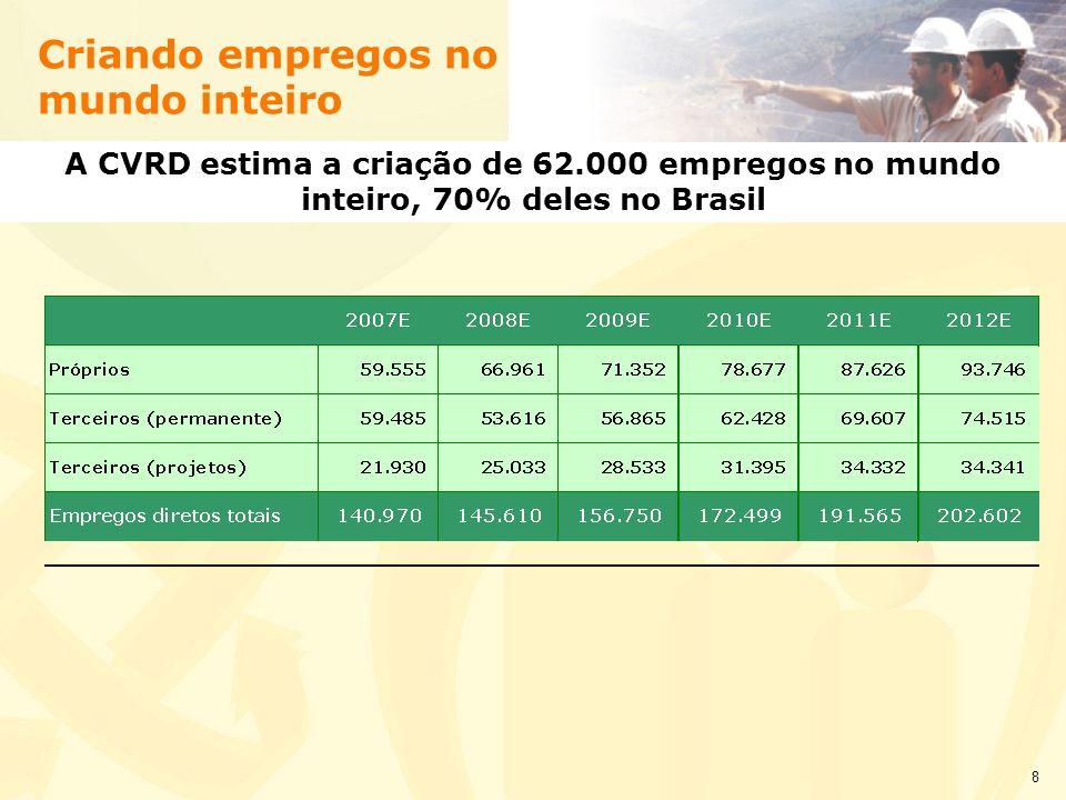 8 A CVRD estima a criação de 62.000 empregos no mundo inteiro, 70% deles no Brasil Criando empregos no mundo inteiro