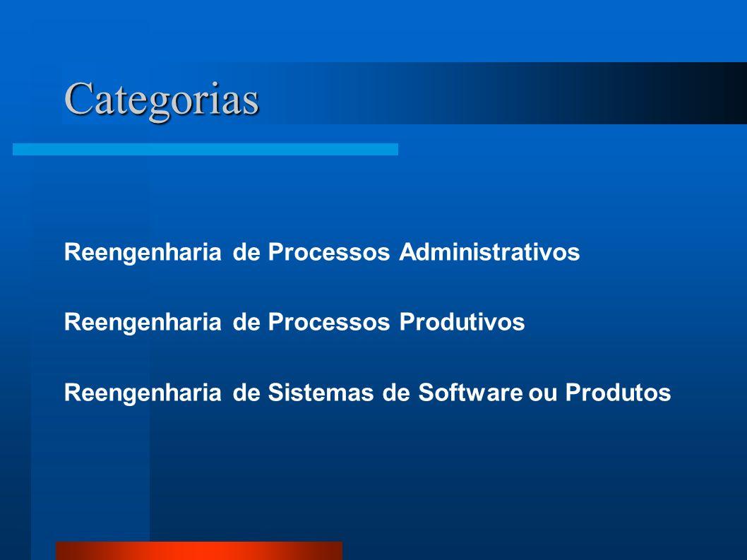 Categorias Reengenharia de Processos Administrativos Reengenharia de Processos Produtivos Reengenharia de Sistemas de Software ou Produtos