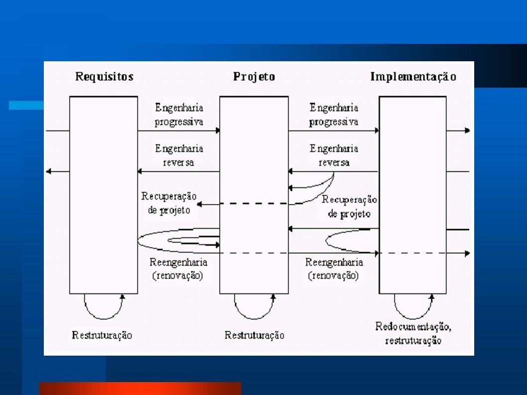 Reengenharia Definições: Chiskofsky (1990) – alteração de um sistema de software; Wander (1992) – melhoramento do sistema, sem alterações de suas funções; Premerlani e Blaha (1994) – reduzir custos de manutenção e melhoria na flexibilidade do software; Pressman (1995) – reconstrução do sistema preservando as funções existentes, ao mesmo tempo que se adiciona novas funções;