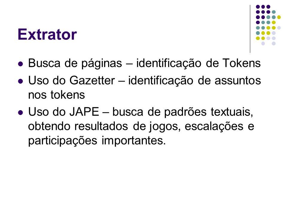 Busca de páginas – identificação de Tokens Uso do Gazetter – identificação de assuntos nos tokens Uso do JAPE – busca de padrões textuais, obtendo resultados de jogos, escalações e participações importantes.